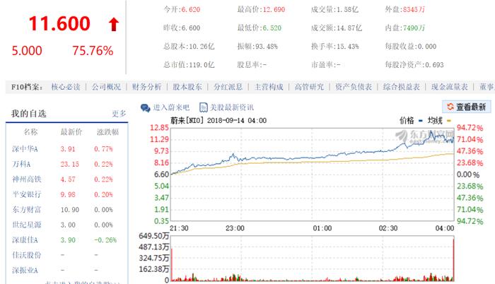 蔚来,蔚来汽车IPO,蔚来汽车股价