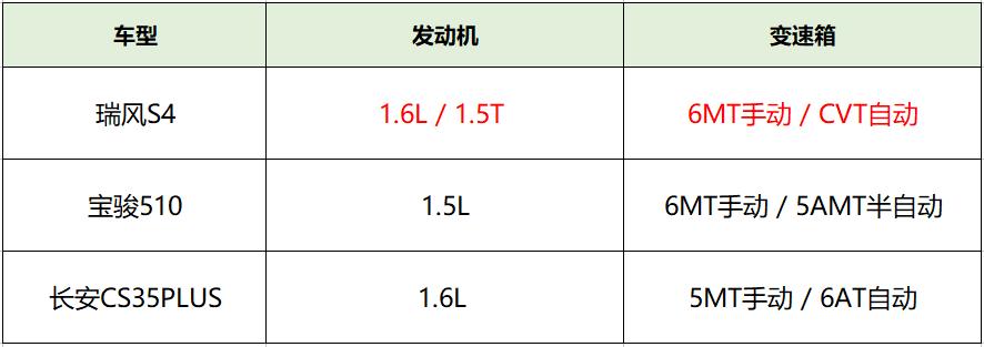 瑞风S4为何比宝骏510和长安CS35PLUS更值得购买?