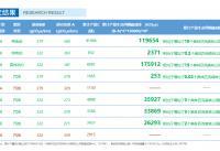 热门车型碳排放超标 中国汽车行业优化碳减排任重道远