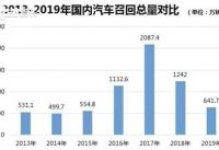 德日系召回最多 2019年汽车召回680万辆